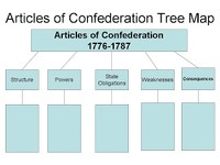Articles of Confederation Tree Map.jpg